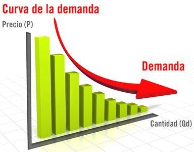Pronóstico de la demanda