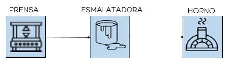 etapas-producción