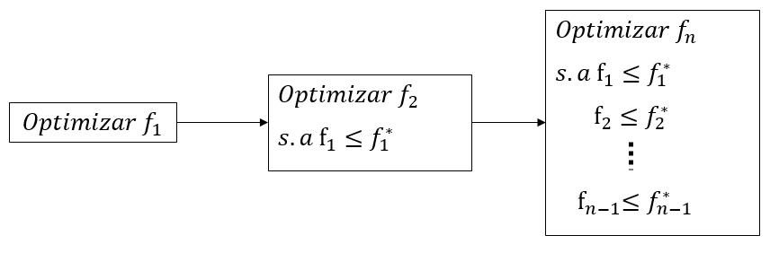 optimización lexicográfica